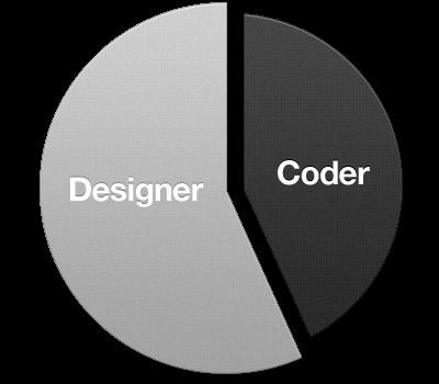 part UI designer, part Front End Developer