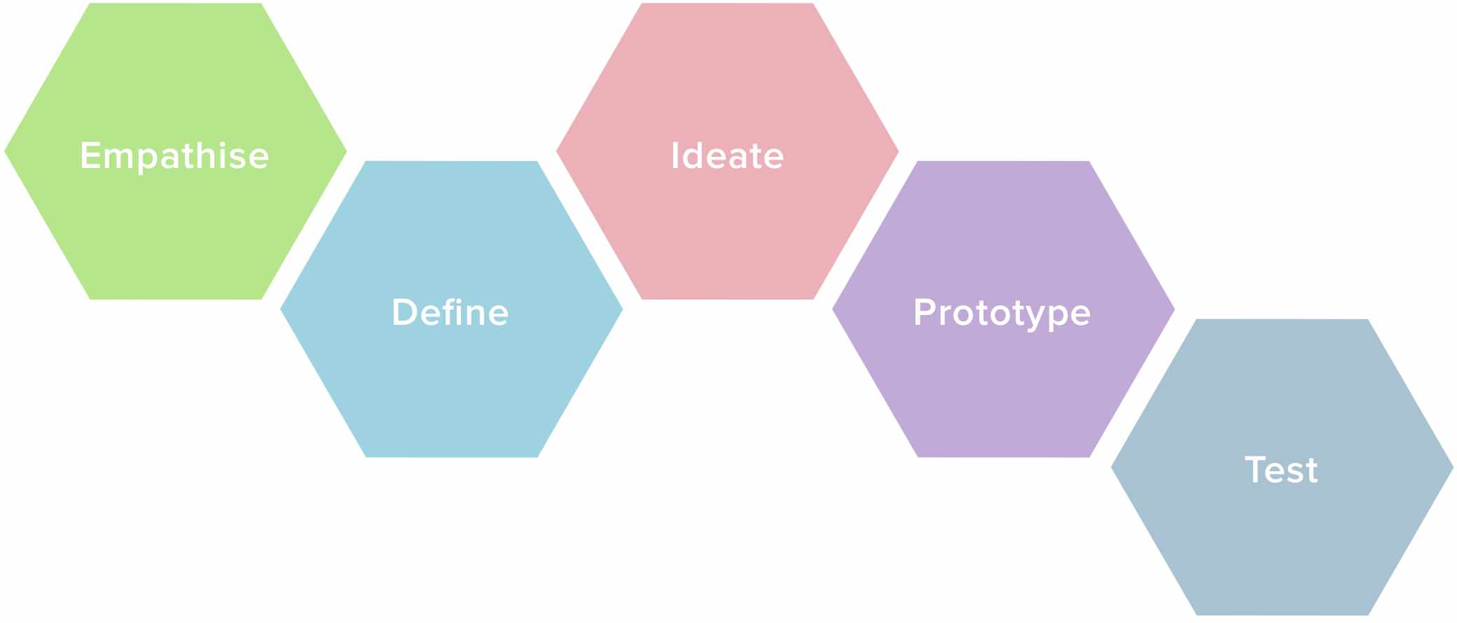 design-thinking-diagram
